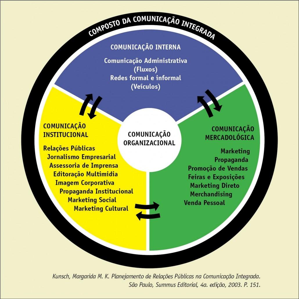 comunicacao organizacional integrada