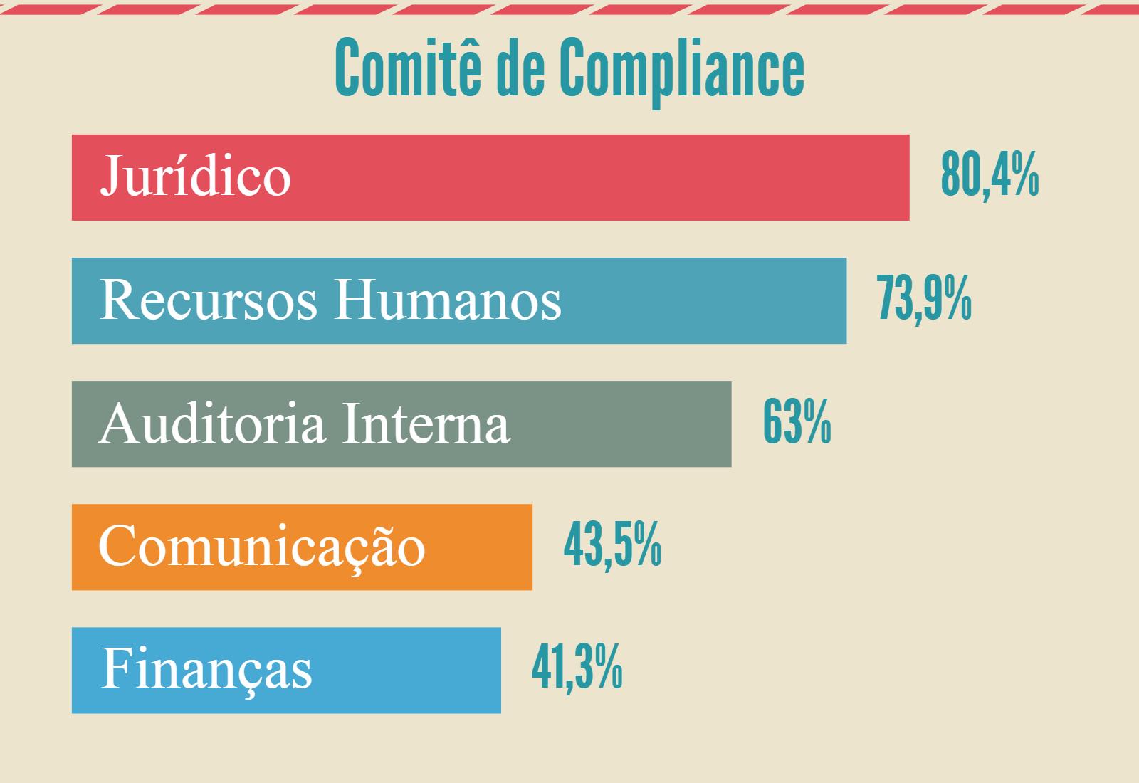 comite compliance