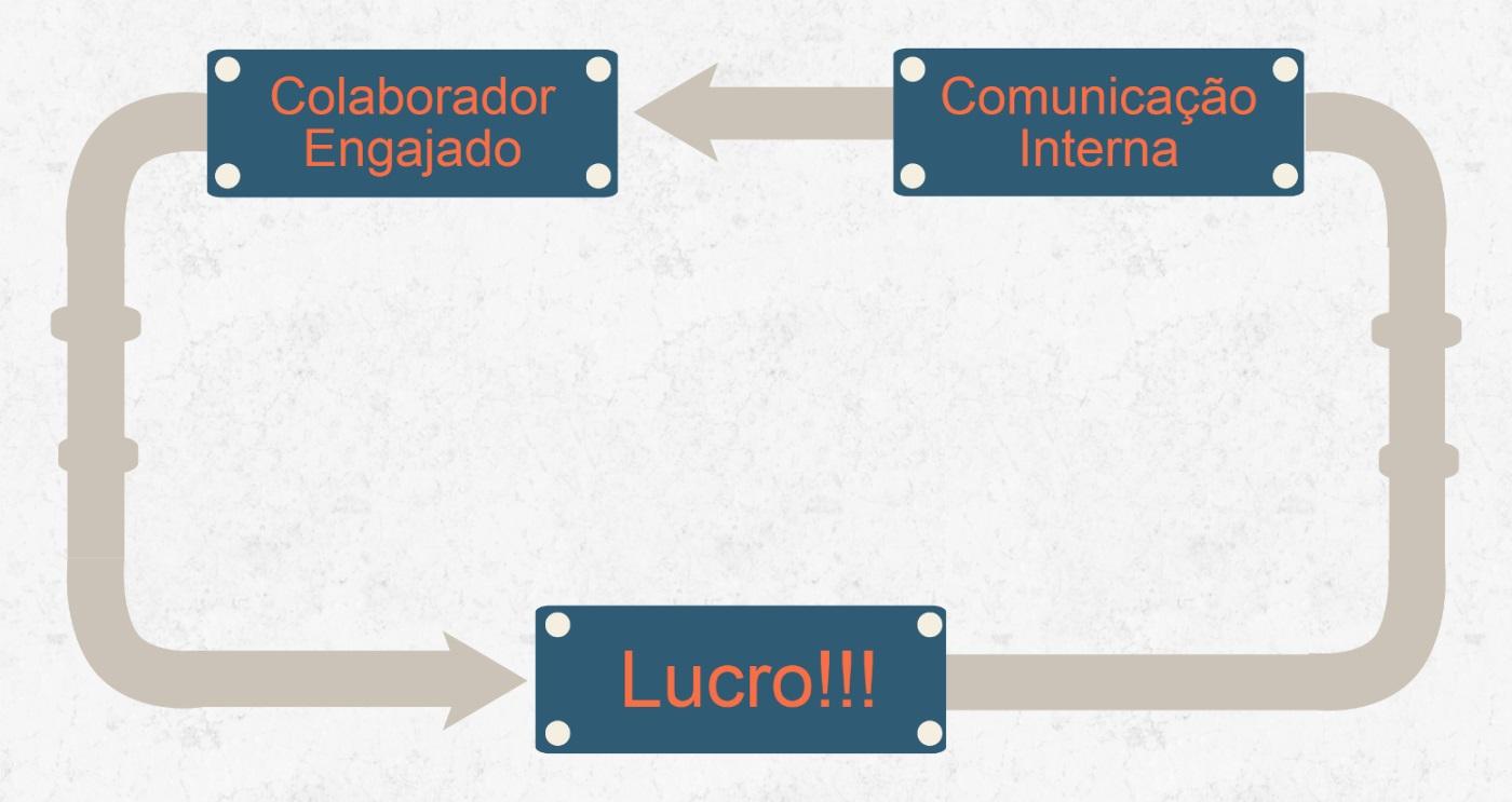 fluxo do custo da comunicação