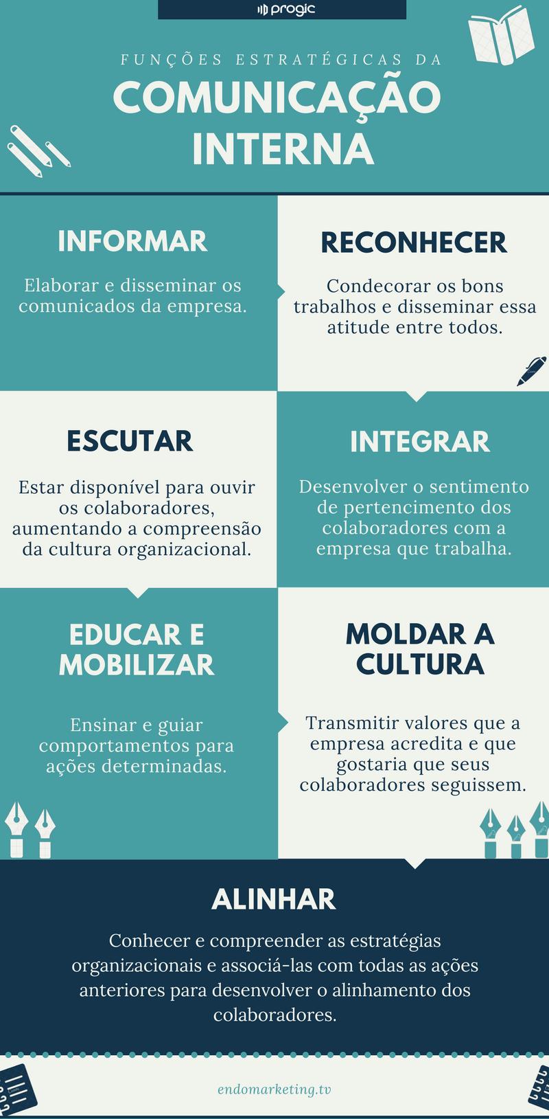 funções da comunicação interna