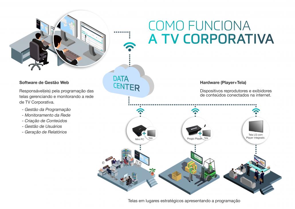 como funciona tv corporativa