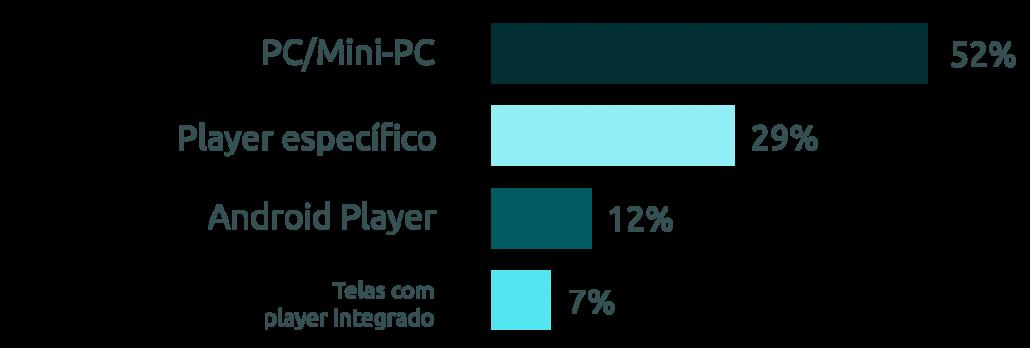 Players mais utilizados em projetos de TV Corporativa