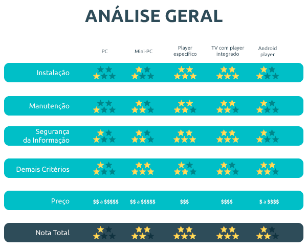 endomarketin-progic-tabela-players-analise-geral