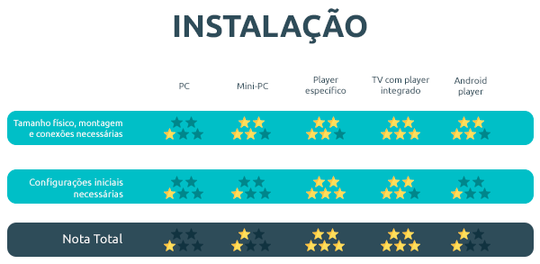 endomarketin-progic-tabela-players-instalacao