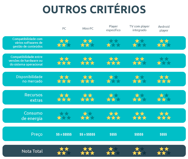 endomarketin-progic-tabela-players-outros-criterios